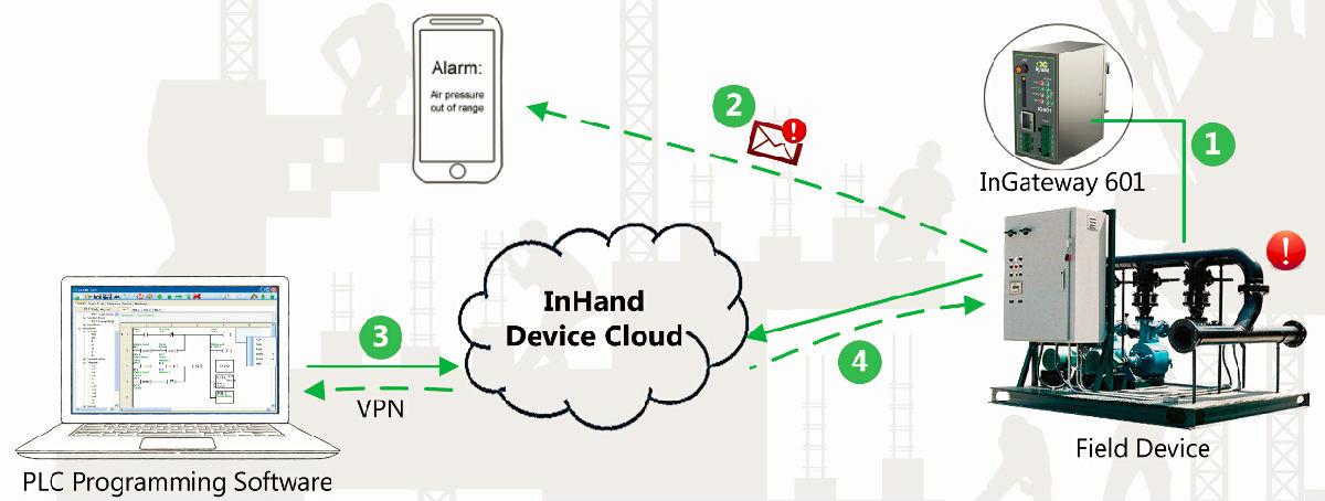 InHandNetworksAutomaticAlarmsPLC.jpg