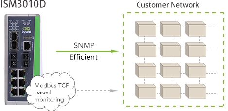 efficient deployment and management switch