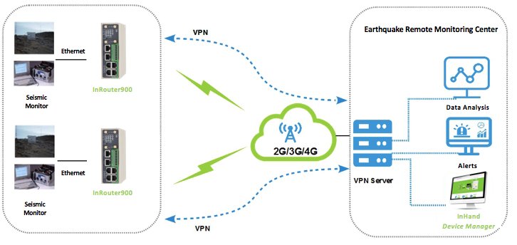 Earthquake Detection Telemetry with Cellular Routers - InHand