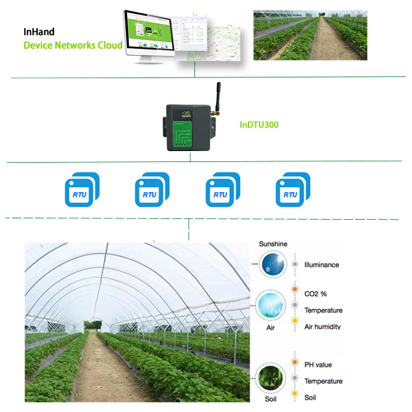 Remote Greenhouse Monitoring
