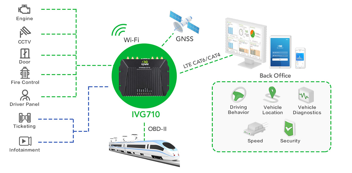 IoT Connectivity for Rail Transit System