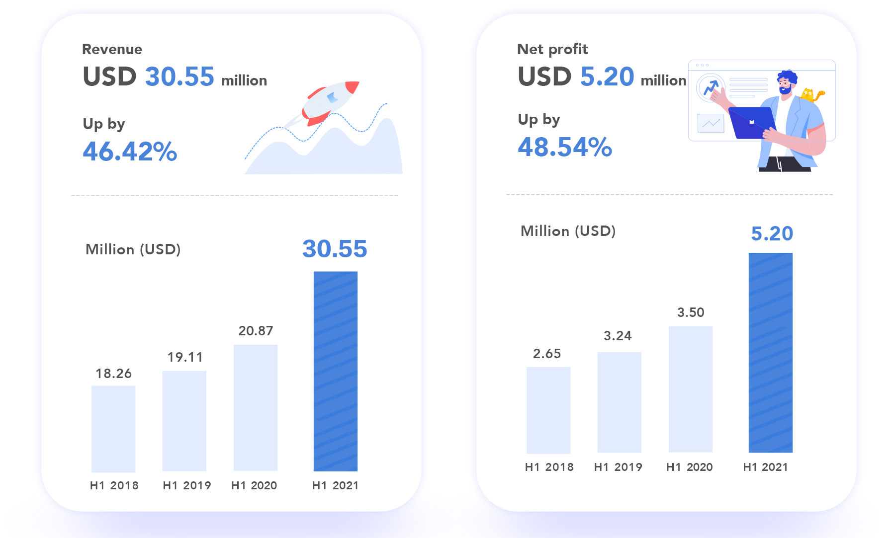 InHand's revenue and net profit data for H1 2021